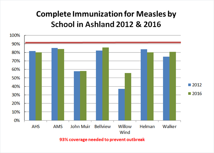 Complete immunization for measles by school in Ashland, Oregon 2012 and 2016