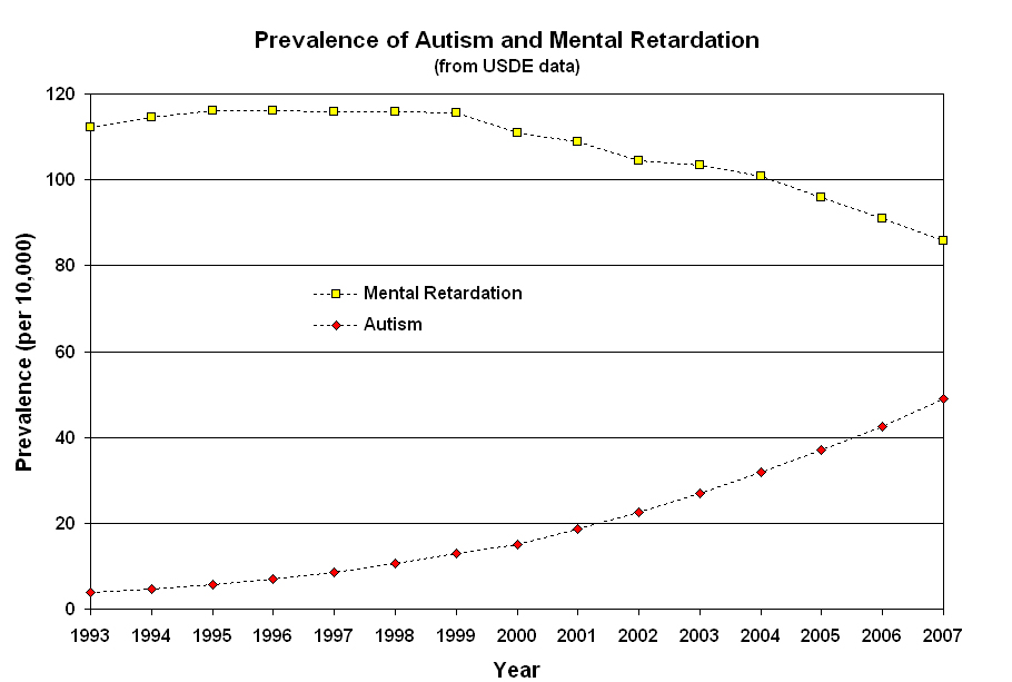 Prevalence of Autism and Mental Retardation